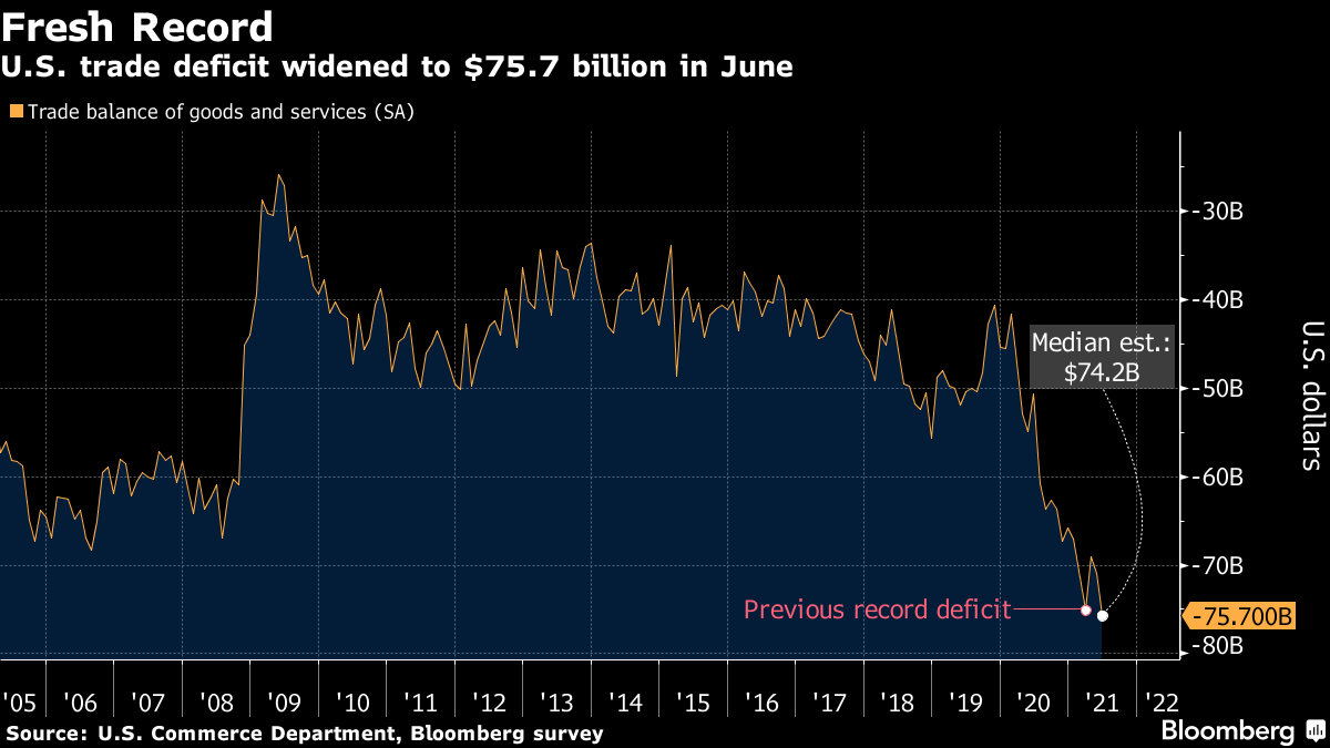 U.S. trade deficit widened to $75.7 billion in June