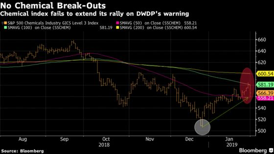 DowDuPont Kills the Rally in Chemical Stocks But Sherwin-Williams Fights On