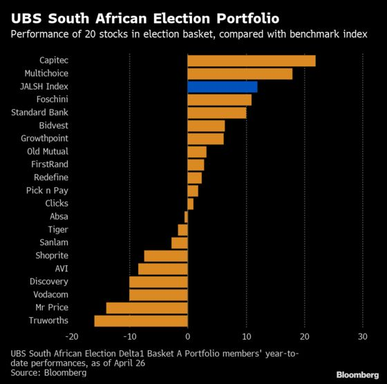 UBS Says South Africa's Election May Boost These 20 Stocks