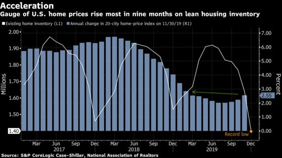 Home Prices in 20 U.S. Cities Post Largest Gain in 9 Months