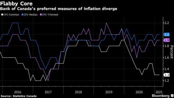 Canadian Inflation Inches Higher to 1.1% on Rising Gas Prices