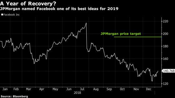 Facebook Rises as JPMorgan Recommends Looking Past Controversies