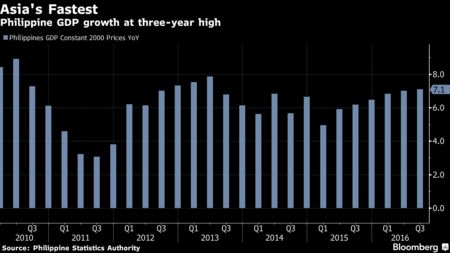 Philippines Posts Strongest Economic Growth in Asia at 7.1%