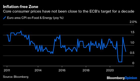The ECB's Financial Stability Report Is Scary Reading