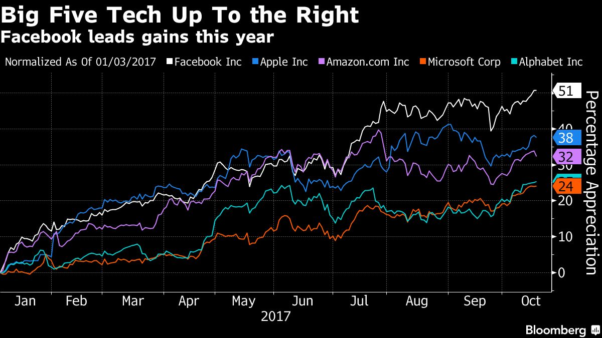 A Major Backlash Is Brewing Against Big Tech. Here's Why Investors Don't Care
