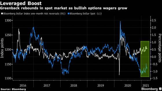 Hedge Funds Capitulate on Dollar Short Bets as Losses Mount
