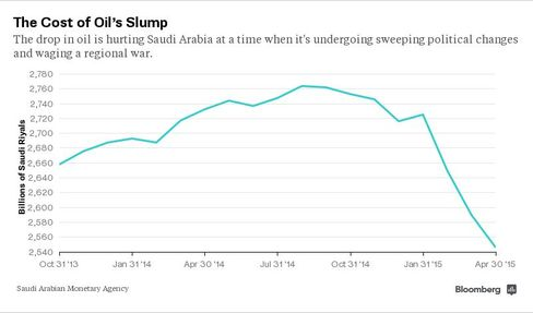 The Cost of Oil's Slump