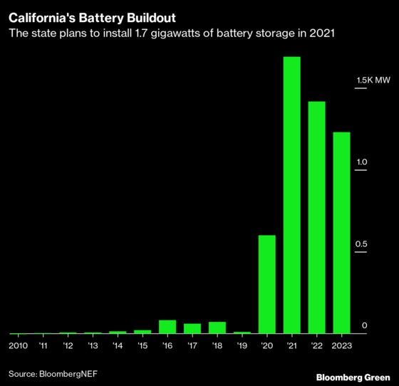 California to Test Whether Big Batteries Can Stop Summer Blackouts