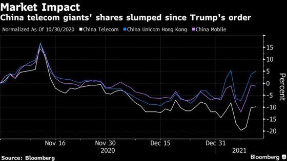 Trump's China Investing Ban Spurs Broad Wall Street Pullback
