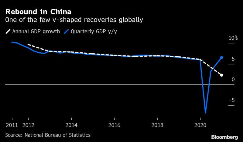 Rebote en China