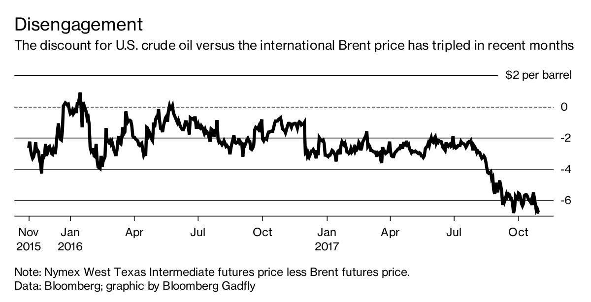 In Today's Oil Market, It's America Last