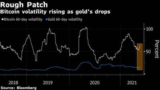 Bitcoin's Claim of Rivaling Gold as Portfolio Hedge Loses Luster