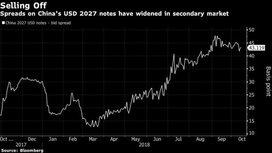 Americans Snub China's New Dollar Bond Amid Trade Tensions