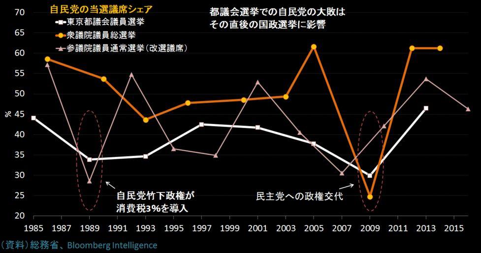 インサイト】都議選が揺さぶる円...