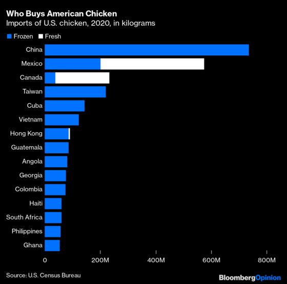 America's Chicken Obsession Is Shifting to Dark Meat
