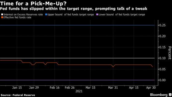 Fed's Key Rate Slips Closer to Zero, Raising Prospect of Tweaks