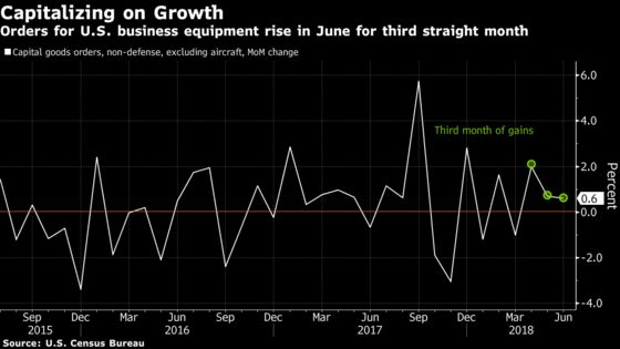 U.S. Capital-Equipment Orders Rise for Third Straight Month