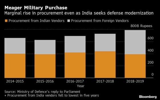 India Wants Defense Firms to Make Medical Gear for Virus Battle