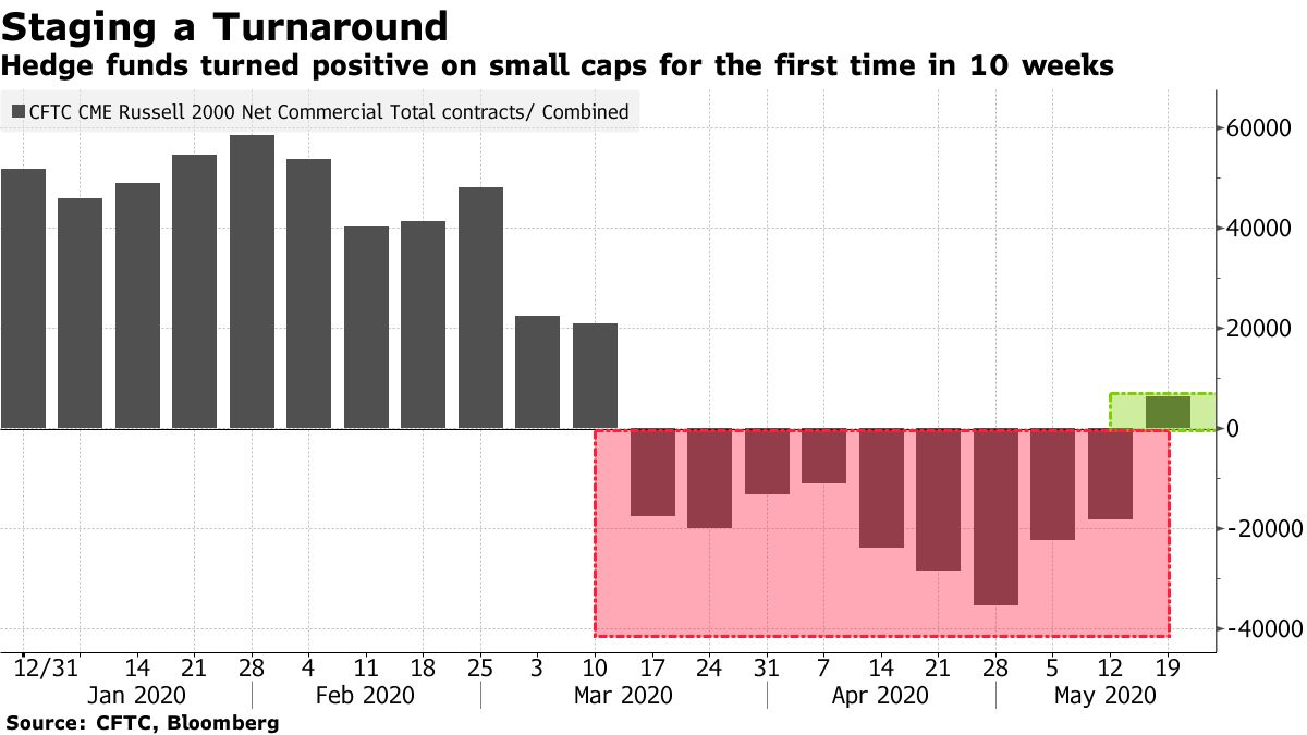Hedge funds turned positive on small caps for the first time in 10 weeks