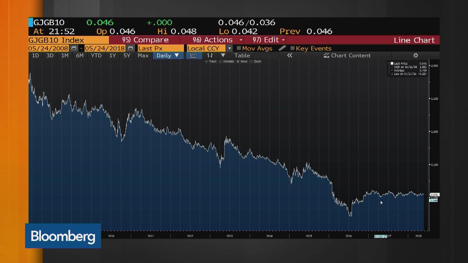 How BOJ Crushed Trading in Japan's $10 Trillion Bond Market