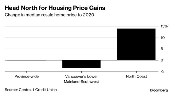 Goodbye Vancouver. Canada's Great Housing Boom Is Shifting North