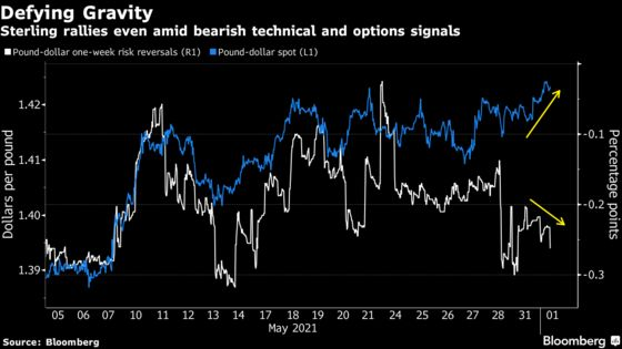 Pound's Gain to Three-Year High Cut Short Amid Variant Concerns