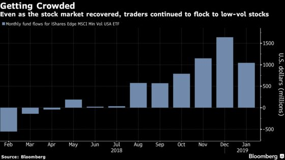 The Safest Trade on Wall Street Is Entering the Danger Zone