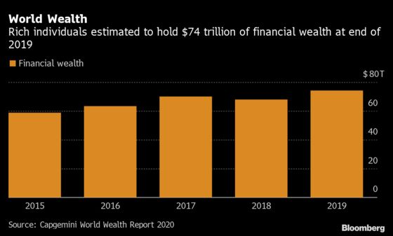 World's Rich Question Fees With Wealth Hitting $74 Trillion
