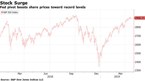 Fed pivot boosts share prices toward record levels