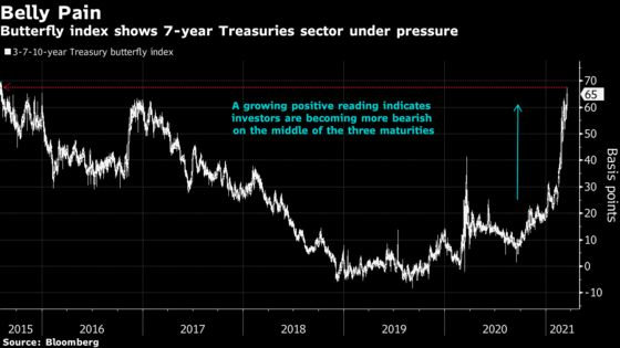 Ghost of Horrific Treasury Auction Haunts Bond Market on Brink