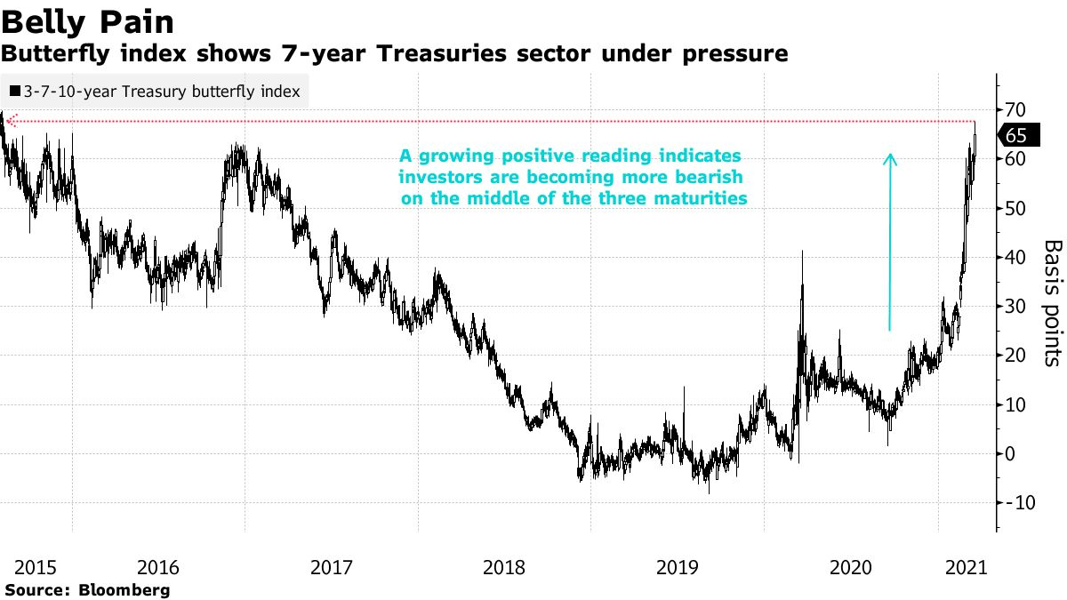Butterfly index shows 7-year Treasuries sector under pressure
