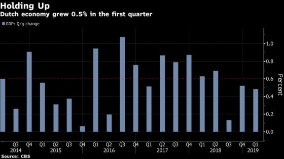 Dutch Economy Grew 0.5% in First Quarter, Topping Expectations