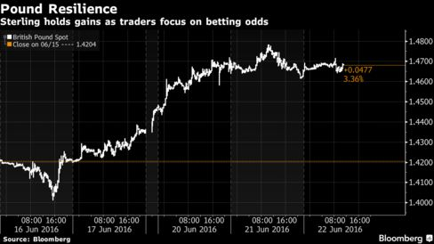 Pound Resilience