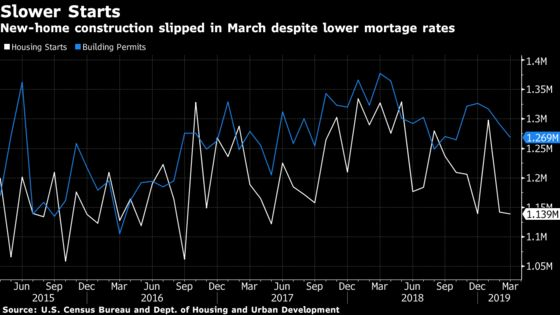 U.S. Housing Starts Fall in March to Weakest Pace Since 2017