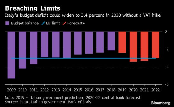 Bank of Italy Sees 2020 Budget Deficit at 3.4% Without VAT Hike