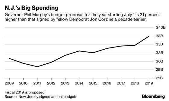 Murphy's Spending Has Even Democrats Balking in New Jersey