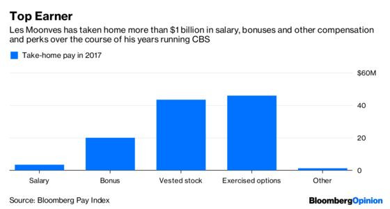 Les Moonves's CBS Salary Grab Is Unseemly