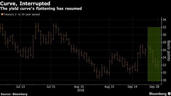 Curve-Flattening Finds Fuel in Italy Woes as Fed Risk Subsides