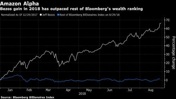 Amazon at $1 Trillion Pushes Bezos's 2018 Gain to $67 Billion