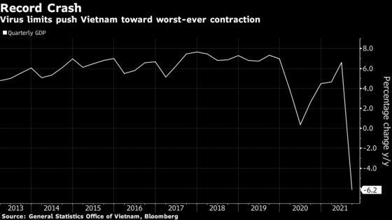 Vietnam 2021 GDP Outlook at Risk as Virus Curbs Crimp Output