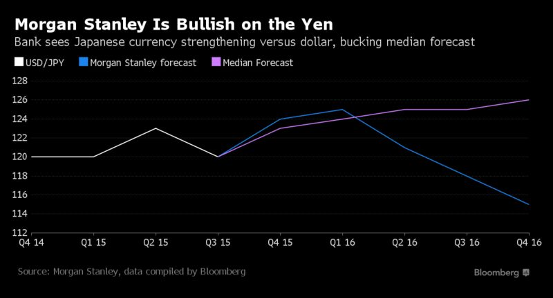 Foreign exchange currency trading yen