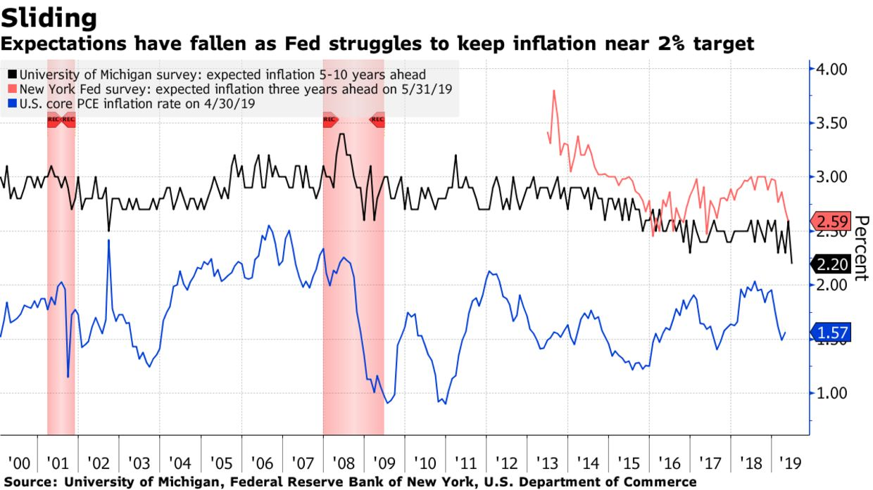Expectations have fallen as Fed struggles to keep inflation near 2% target