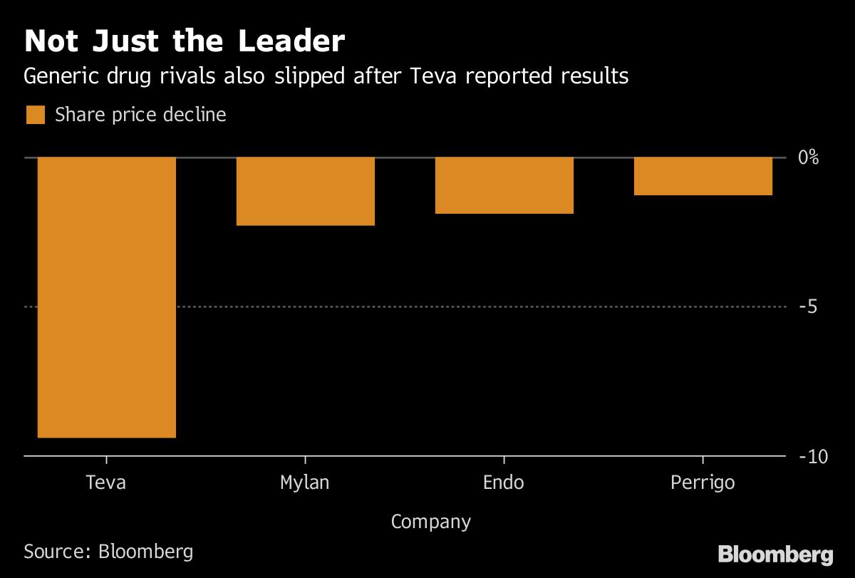 85c9047bb Teva Plunges as U.S. Sales Drop Amid Generic Price Erosion - Bloomberg