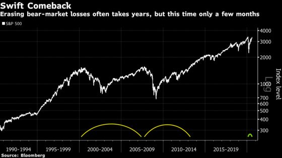 To Brink and Back in 175 Days: S&P 500 Briefly Tops Record Close