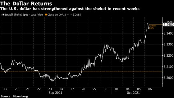 Israel Price Rises Seen Driving Hawkish Turn: Decision Day Guide