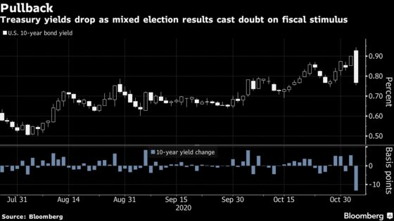 U.S. Stocks, Bonds Rally as Election Bets Retooled: Markets Wrap