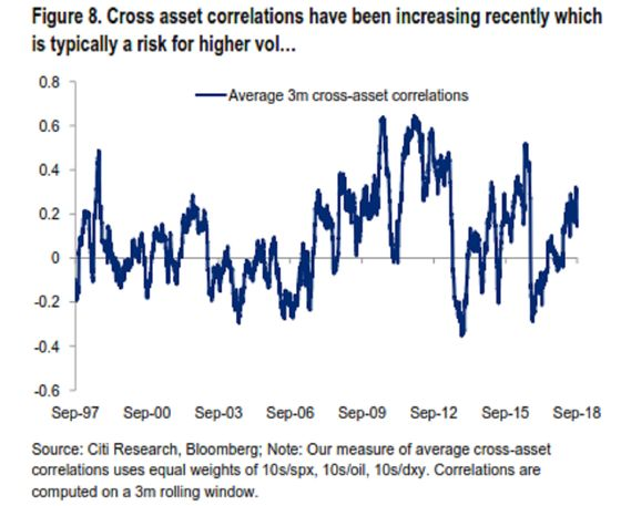 Rise in Asset Correlations Signals Risk of Volatility, Citi Says
