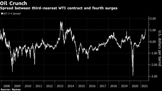 Key Oil Spread Jumps to Seven-Year High in Sign of Supply Crunch