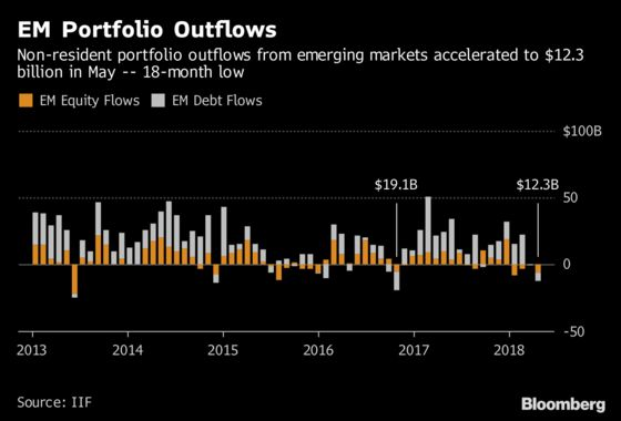 Emerging Markets in May Saw Biggest Outflows in 18 Months