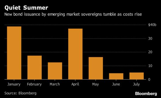 July's Been Good But Emerging Assets Aren't Out of the Woods